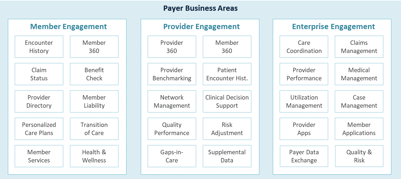 Use Cases Payer Engagement Models