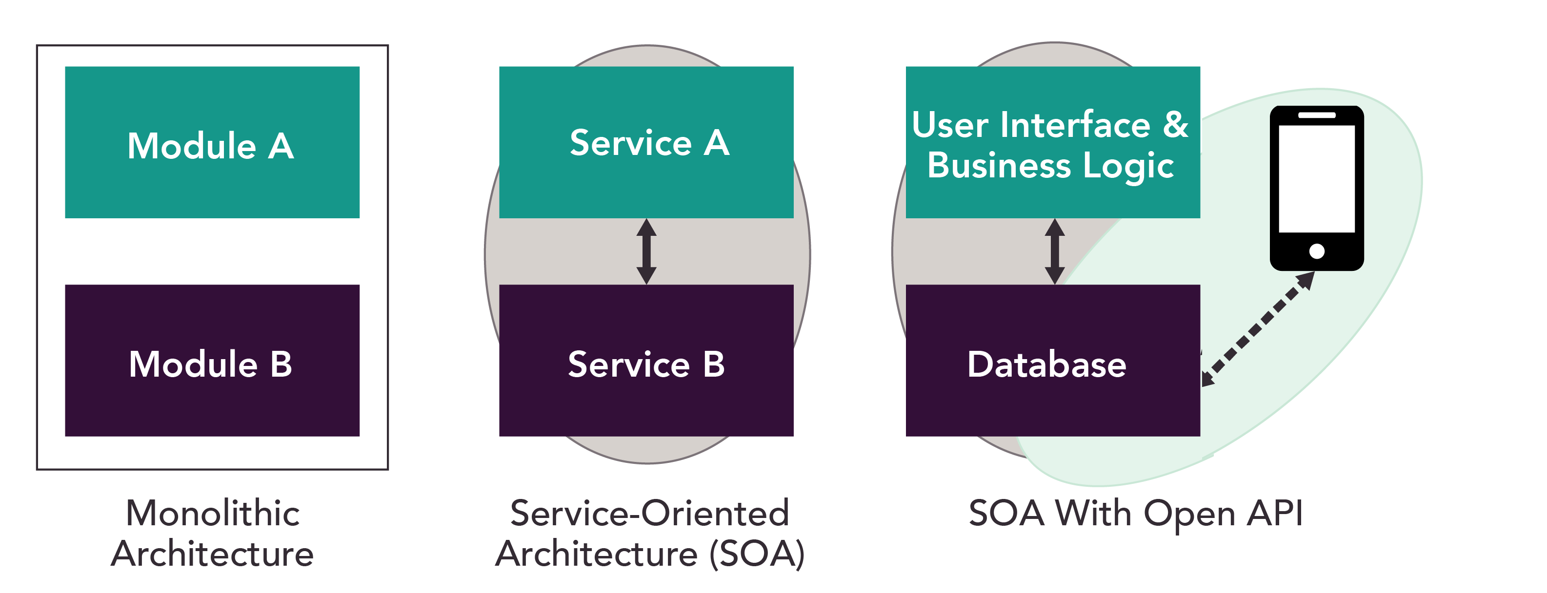Monolithic to SOA Architecture v3-01