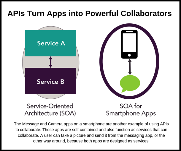 APIs Turn Apps into Powerful Collaborators