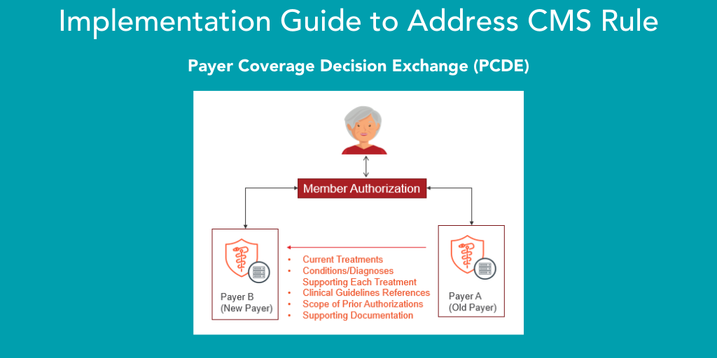 Implementation Guide to Address CM S Rule (002)