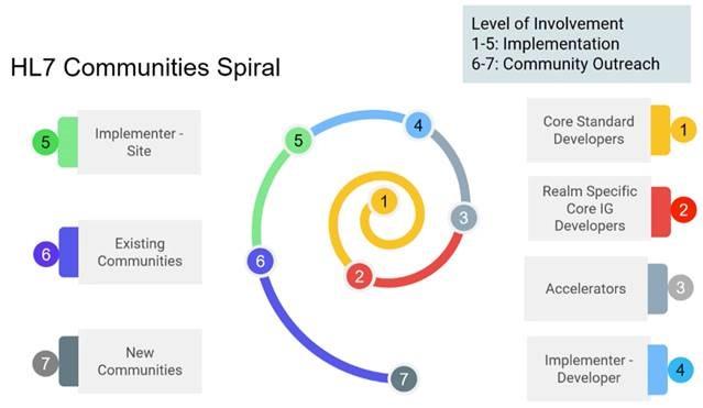 HL7 Communities spiral
